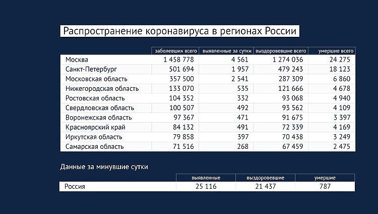 Данные: стопкоронавирус.рф